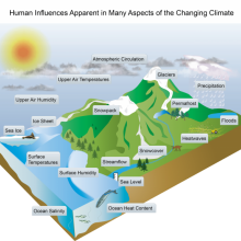Human Influences on Climate