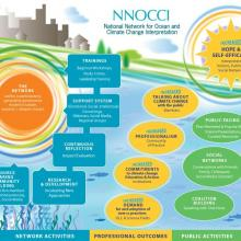 NNOCCI Logic Model