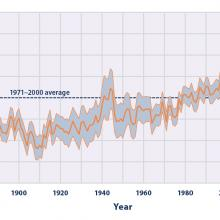Average Global Sea Surface Temperature, 1880–2015